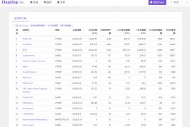 本周DAPP应用榜单:交易所与游戏平分天下