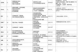 链茶评级项目进度追踪(2018.9)