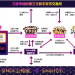 SINOC公链:实现一个为未来游戏行业服务的去中心化的区块链平台