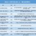 区块链产业研究:研究机构篇