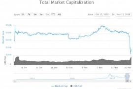 比特币现金分叉在即,加密市场全线暴跌