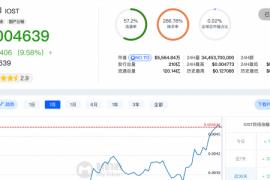 国产公链IOST近30天涨幅32.83%