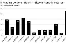 Bakkt比特币期货交易额一天之内飙升796%