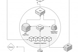 DelegateCall.com|首个在Loom Network上运行的DApp链