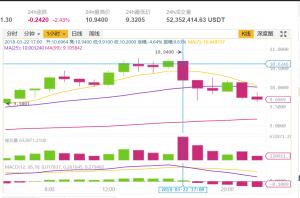 日本金融厅计划对币安发出警告,BNB应声大跌