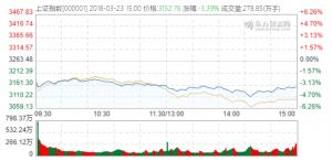 股市应声大跌,币市作何反应?宝二爷:中美贸易战,美国必输!