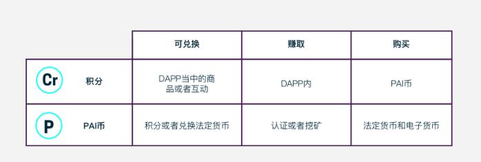 PAI:等级D,存在多种不确定性,风险极高 | 链茶评级