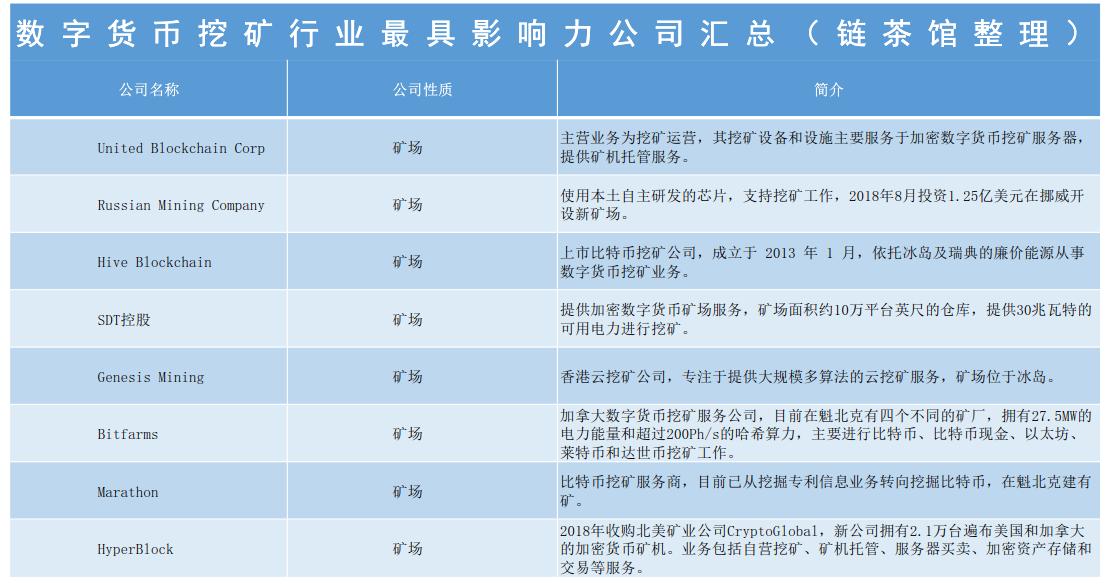 区块链产业研究:矿圈最具影响力的38家公司