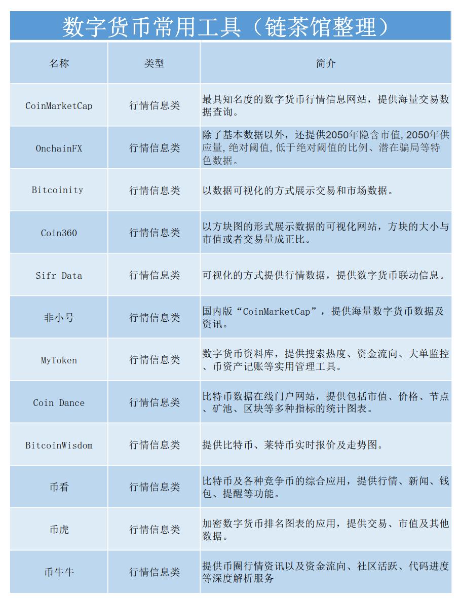 区块链产业研究:数字货币工具篇