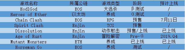 Enjin宇宙多款链游上线,EOS两款新作测试中   链游周报(第39期)