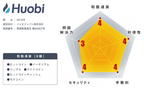 火币落地日本,太难了!——日本加密货币交易所介绍(三)