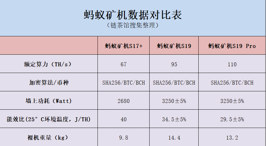 比特大陆新发两款S19系列蚂蚁矿机  最高算力达110TH/s